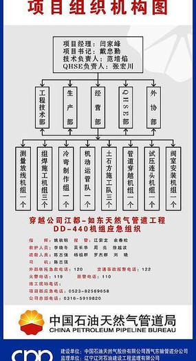 结构图设计 企业组织架构图设计 党工团权利和义务展板 项目组织机构