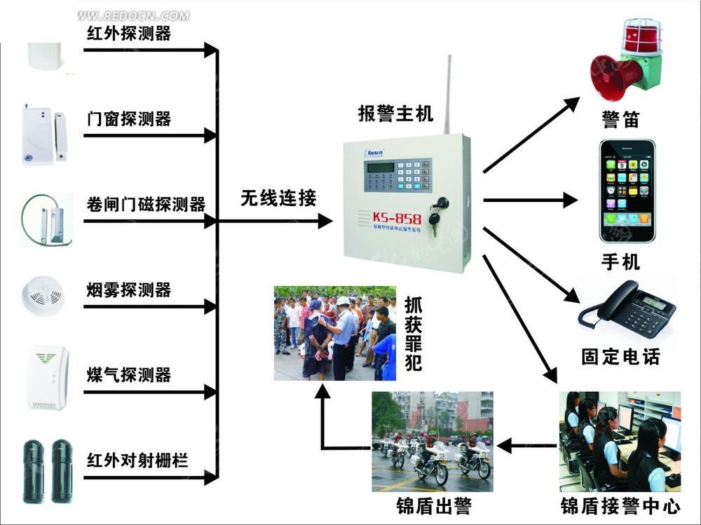 小区红外报警系统接线图