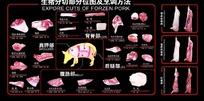 元素-生猪分切部分位图及烹调方法
