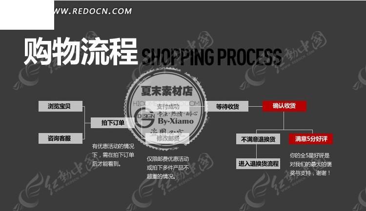 购物流程淘宝详情页