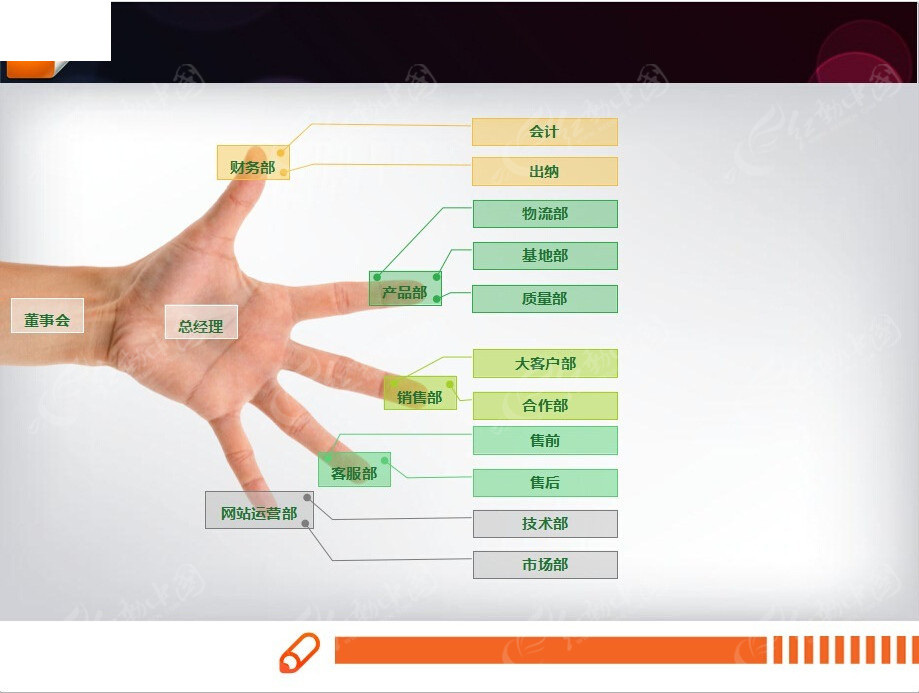 手型组织结构ppt图表素材