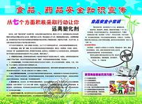 食品药品安全知识宣传展板