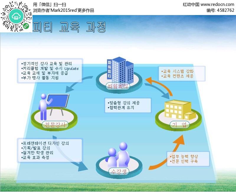 箭头循环ppt模板免费下载_表格图标素材图片