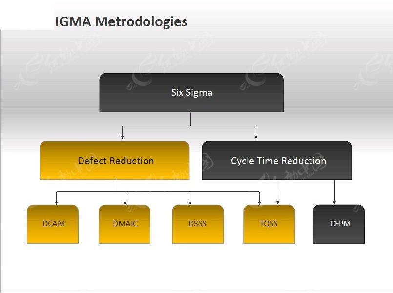 黑色黄色组织结构图ppt模板
