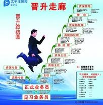 保险公司晋升路线图海报设计素材