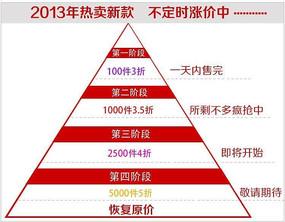 金字塔预热促销折扣计划淘宝宝贝描述